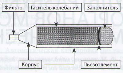 Принципиальная схема ультразвукового датчика