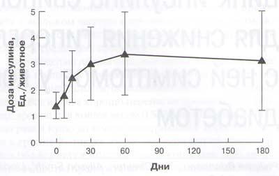 Рис. 1. Средняя доза IZS-P (СО) на животное во время исследования, периодичность введения - каждые 12 часов