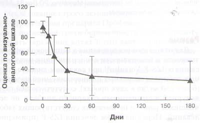 Рис. 2. Уменьшение оценки по ВАШ (СО), отражающее уменьшение симптомов диабета, к 60-му и 180-му дню (для обоих дней р < 0,001)