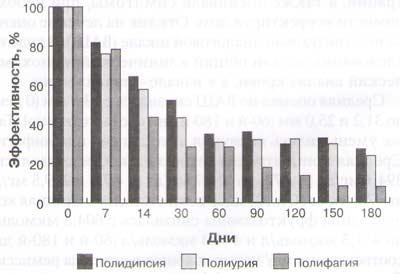 Рис. 3. Снижение процента кошек с полиурией, полидипсией и полифагией по мере лечения, отражающее значительное снижение оценки по ВАШ