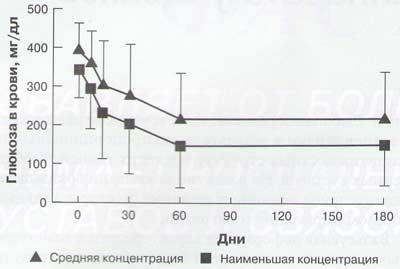 Рис. 4. Средняя концентрация глюкозы в крови (СО) и наименьшая концентрация (СО) значительно снизилась к 60-му (п = 76) и 180-му (п = 73) дням по сравнению с 0-м днем (п = 77)