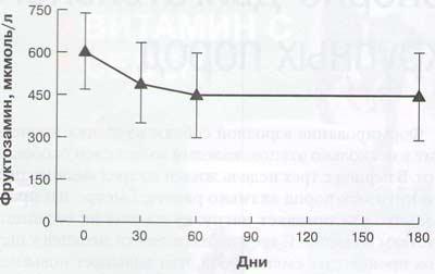 Рис. 5. Значительное снижение средней концентрации фруктозамина (СО) к 60-му и 180-му дням (р < 0,001 для обоих дней)